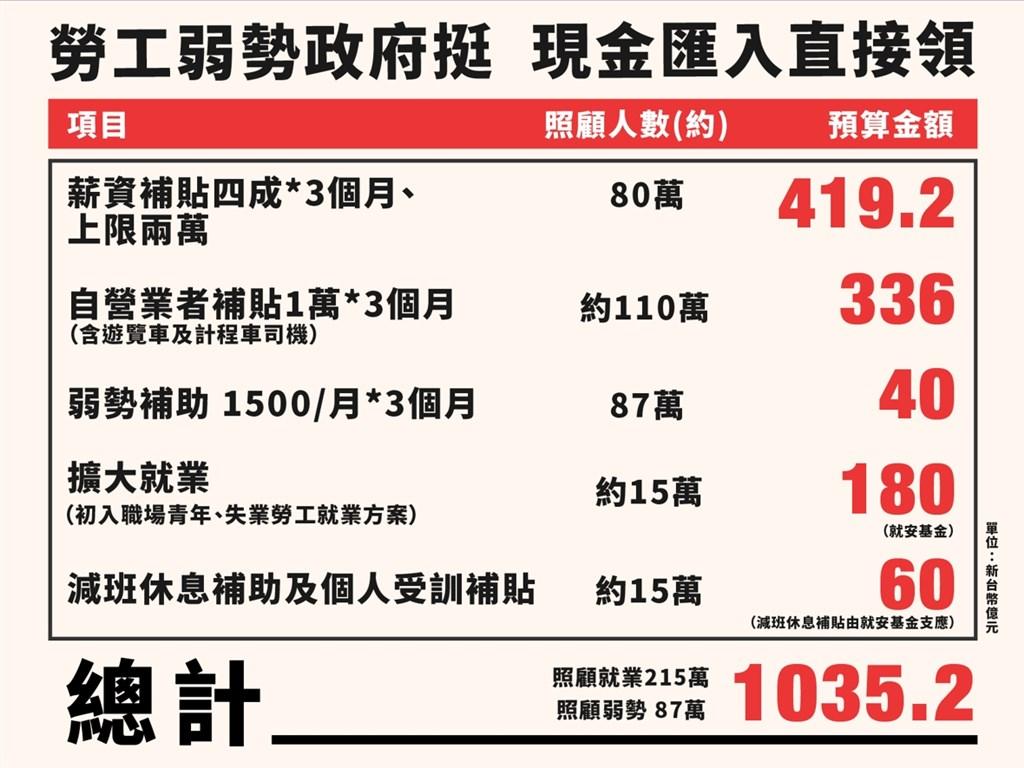 武漢肺炎疫情衝擊經濟,勞動部長許銘春7日說,補助自營業者新台幣3萬元將設排富門檻,月薪2萬4000元以下者可申請。(行政院提供)