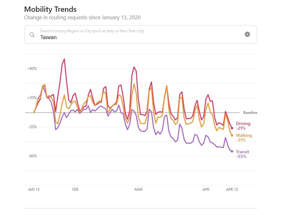 美國蘋果公司14日發表各個國家、城市的移動趨勢報告。從數據中可以看出台灣近3個月的移動量變化。(圖取自蘋果移動趨勢報告網頁apple.com/covid19/mobility)