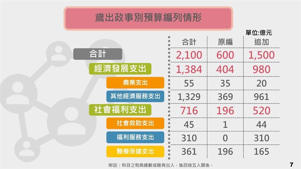 行政院會23日通過追加武漢肺炎特別預算1500億元,將送立法院審議。(行政院提供)