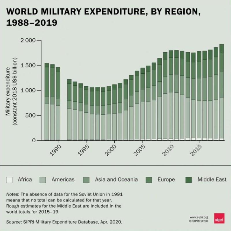 根據報告,全球各國去年在軍事方面花費1.9兆美元,與2018年相比成長3.6%,增幅創2010年以來新高。(圖取自斯德哥爾摩國際和平研究所網頁sipri.org)