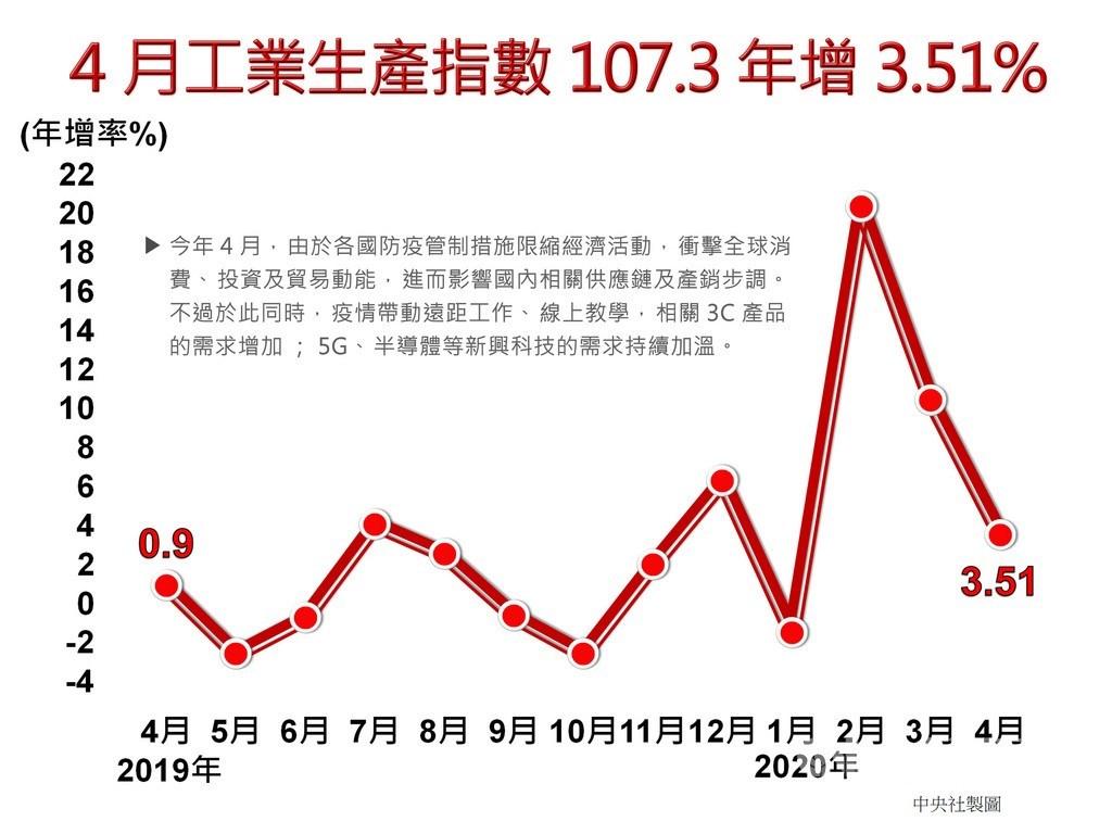 經濟部統計處今天公布4月工業生產指數107.3,年增3.51%;其中製造業生產指數108.37,年增4.15%。中央社製圖 109年5月25日