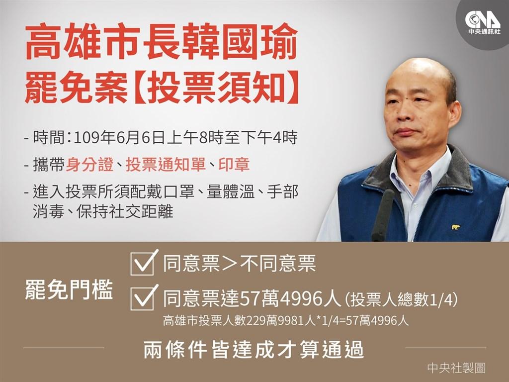 罷韓投票6日舉行,罷免韓國瑜門檻須符合同意票多於不同意票、同意票過57萬4996人兩條件才能成功。(中央社製圖)
