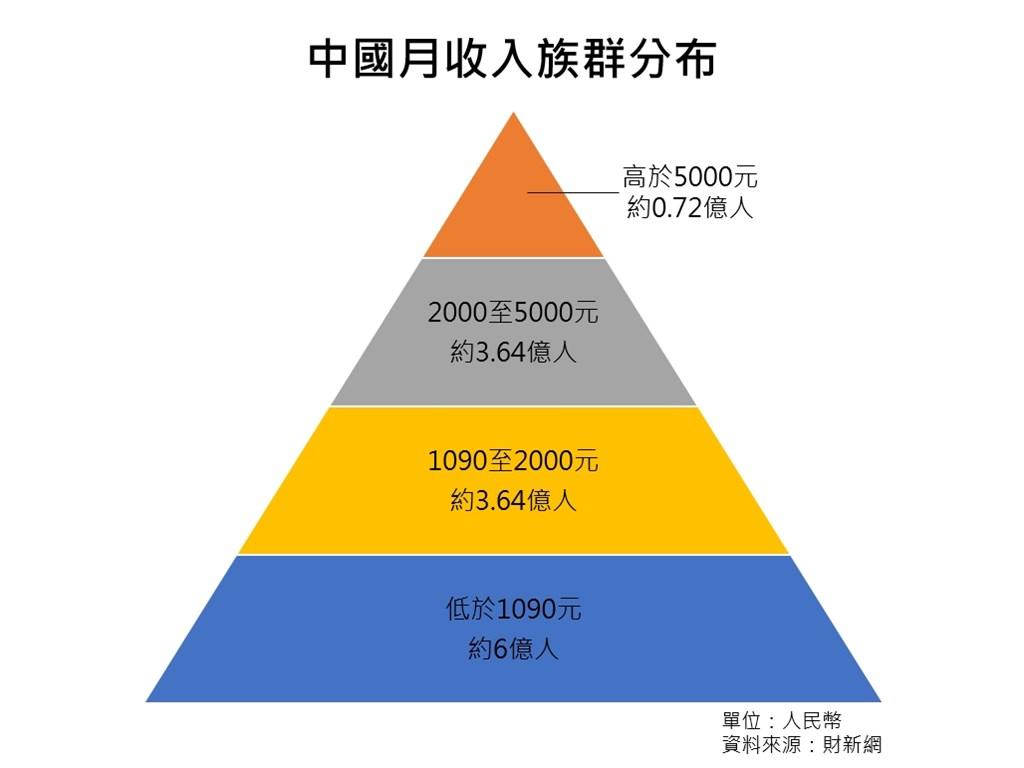 北京師範大學近期一份研究報告指出,按分層線性隨機抽取7萬個代表性樣本,測算結果顯示,中國有39.1%的人口月收入低於1000元,換算成人口數為5.47億人。(中央社製圖)