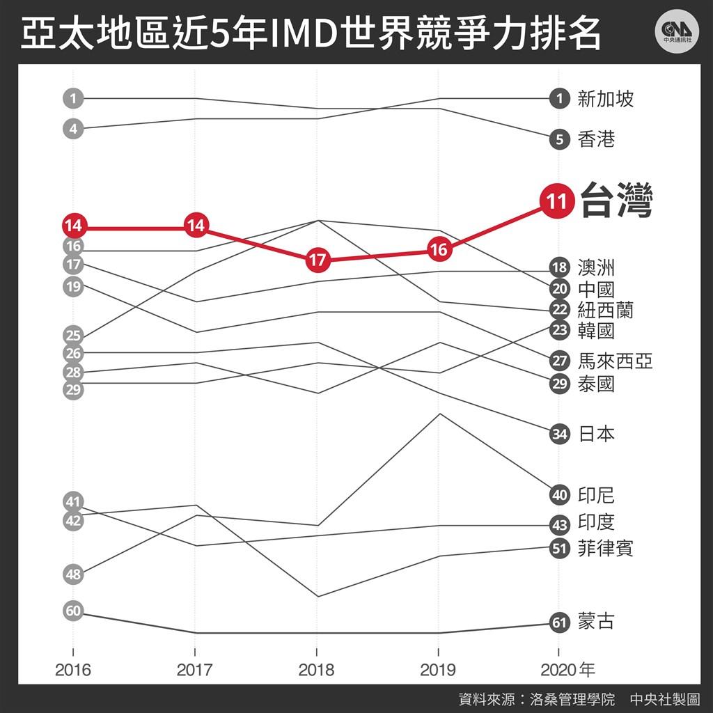 瑞士洛桑管理學院16日公布2020世界競爭力報告,台灣排名第11,較去年大幅上升5名,創2016年以來最佳成績。(中央社製圖)