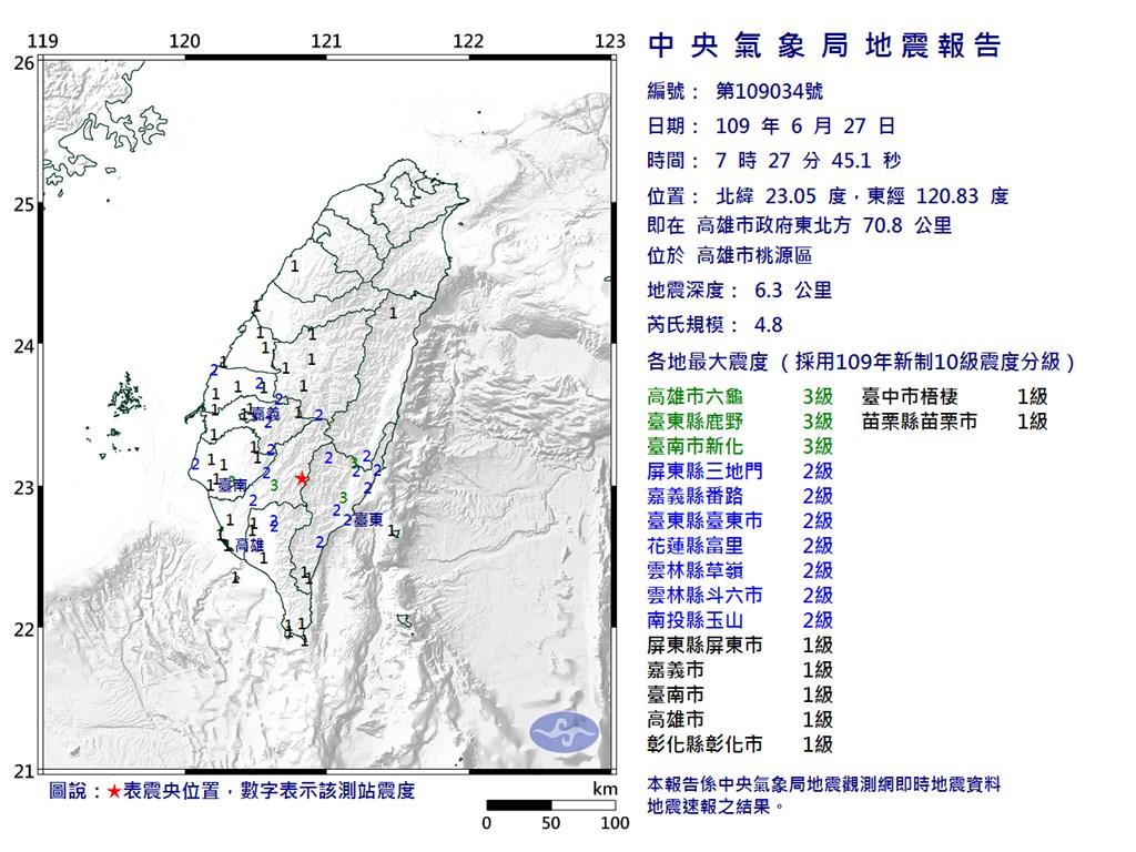 根據中央氣象局最新資訊,27日上午7時27分發生芮氏規模4.8地震,地震深度6.3公里,震央位於高雄市政府東北方70.8公里(位於高雄市桃源區)。(圖取自中央氣象局網頁cwb.gov.tw)