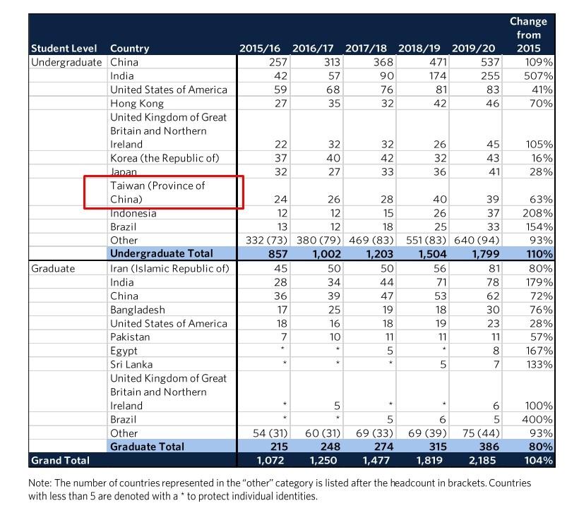 外交部6日表示,加拿大英屬哥倫比亞大學在年度招生報告中,將台灣列中國的一省(紅框處),已表達台灣嚴正的立場,呼籲學術回歸中立、自主,要求更正。(圖取自英屬哥倫比亞大學網頁bog.ubc.ca)