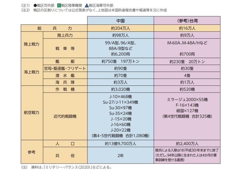 日本內閣14日通過2020年版防衛白皮書,在分析兩岸軍力時指出,兩岸軍事平衡整體而言已朝對中國有利的方向傾斜,且差距年年擴大。(圖取自日本防衛省網頁mod.go.jp)