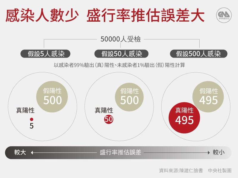 前副總統陳建仁用數據說明感染人數低,盛行率推估誤差大。(中央社製圖)