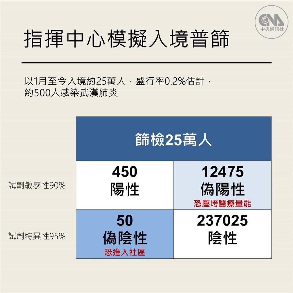指揮中心指揮官陳時中22日說明,以居家檢疫者共25萬人估算,若都篩檢會找到12475個偽陽性個案,恐壓垮醫療量能。(中央社製圖)