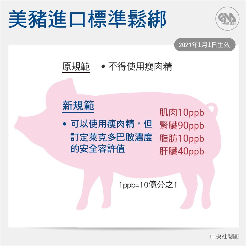 政府將放寬美豬、美牛進口,農委會主委陳吉仲28日表示,進口豬肉萊克多巴胺的殘留標準比照國際食品法典委員會標準,和日本、韓國一樣,比美國、加拿大更嚴格。(中央社製圖)