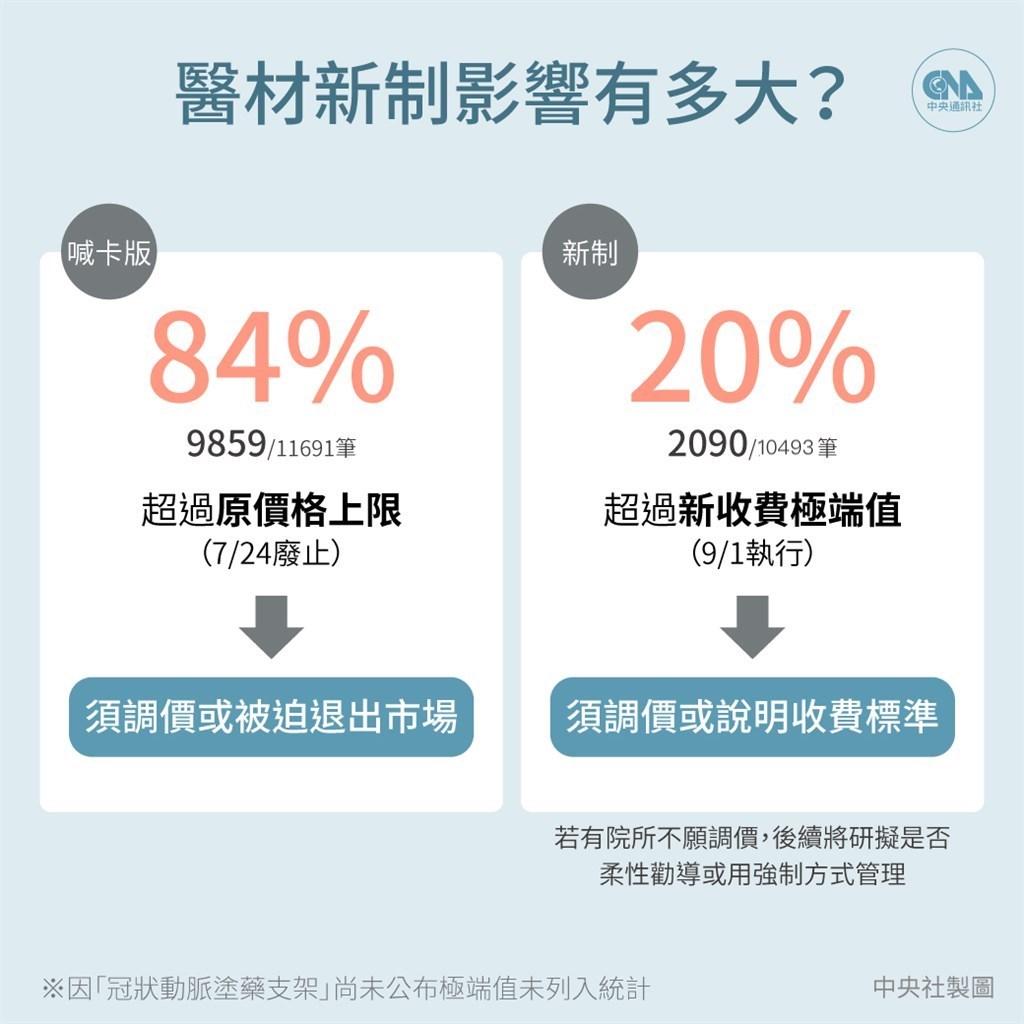 中央社根據健保署資料開放平台各院所收費資料,與醫師公會全國聯合會8月31日公布的7大類別極端值上限,交叉比對發現約有20%的收費項目超過極端值。(中央社製圖)