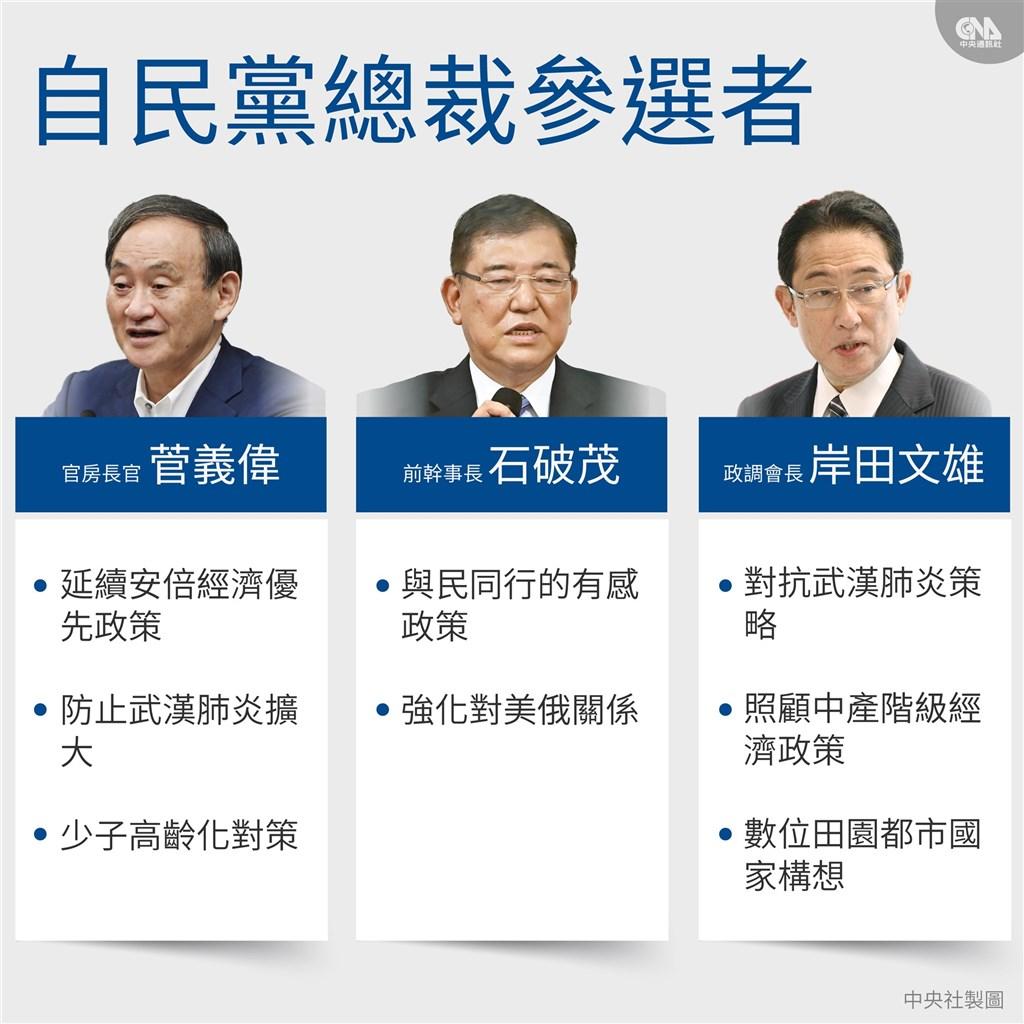 日本執政黨自民黨8日公告新任總裁選舉,3人登記參選角逐總裁寶座,結果預計14日出爐。(中央社製圖)