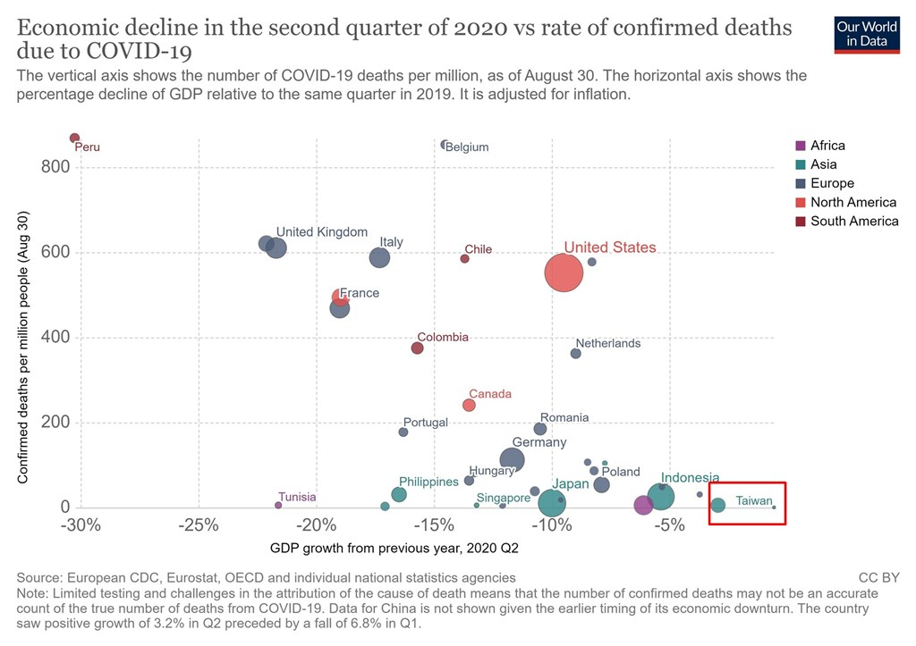 各國面對武漢肺炎疫情,有人主張在保障民眾生命和保護國家經濟間須做取捨。英國牛津大學研究員比較38個國家數據後,發現台灣是最佳反證,死亡率和經濟衝擊皆是最低。(圖取自用數據看世界網頁ourworldindata.org)