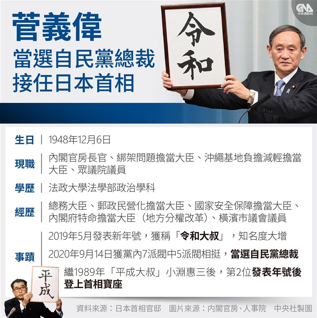 日本執政黨自由民主黨總裁(黨主席)選舉14日舉行投開票,現年71歲的內閣官房長官菅義偉勝出。(中央社製圖)