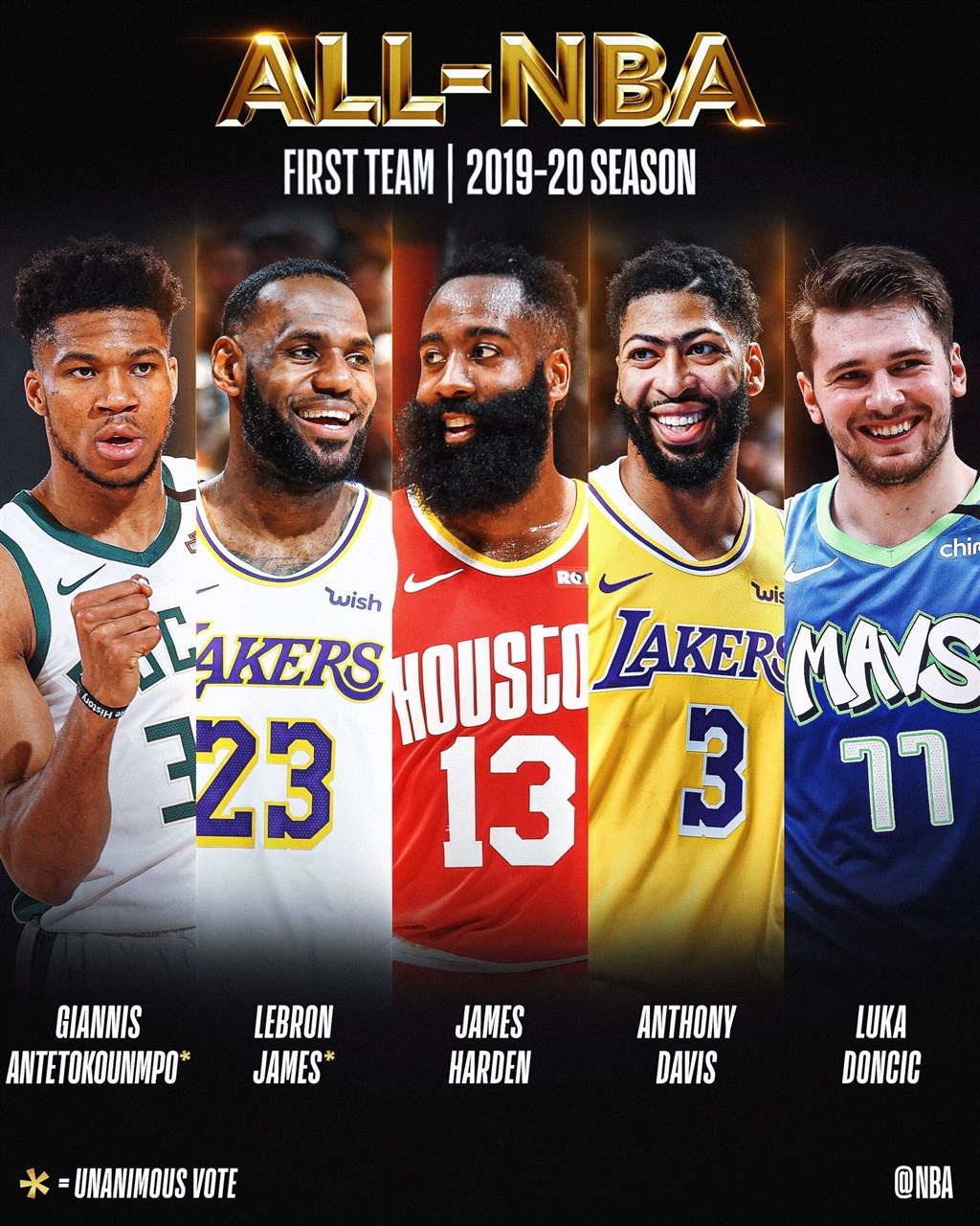 美國職籃NBA 16日公布,4度榮獲NBA最有價值球員的「詹皇」詹姆斯(左2)和密爾瓦基公鹿王牌球星「字母哥」安特托昆博(左1),獲得全票入選NBA最佳陣容第一隊。休士頓火箭主戰球星哈登(中)、湖人前鋒戴維斯(右2)與達拉斯獨行俠後衛唐西奇(右1)也入選。(圖取自facebook.com/nba)