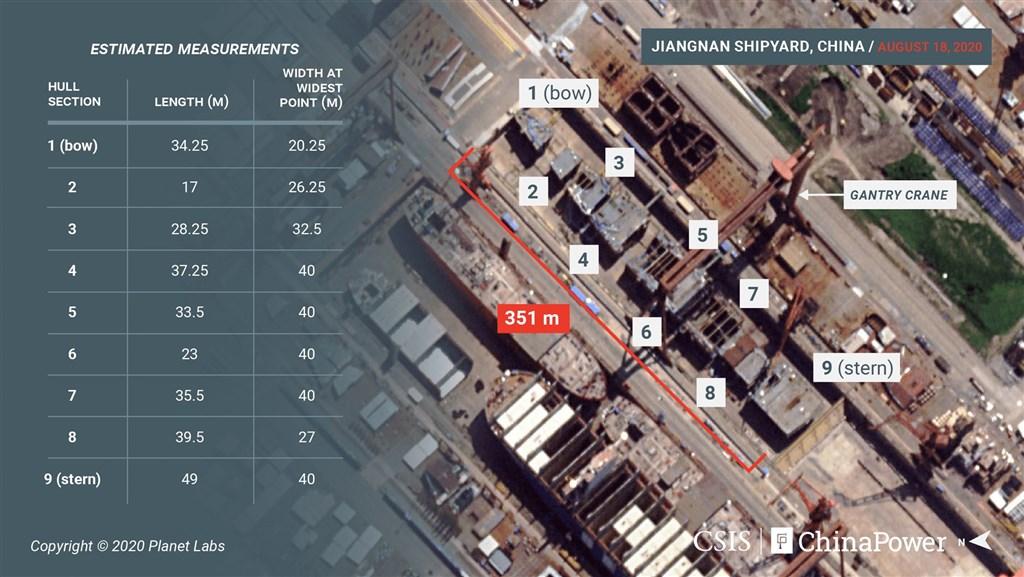 華府智庫「戰略暨國際研究中心」中國國力計畫公布8月18日的衛星照片顯示,中國第3艘航艦正在上海江南造船廠進行組裝。(圖取自twitter.com/CSIS)