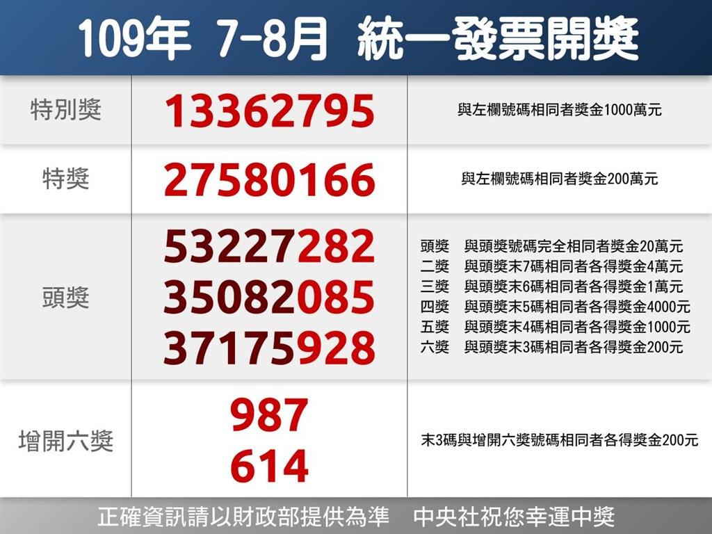 109年7、8月統一發票千萬元特別獎號碼為13362795。(中央社製圖)