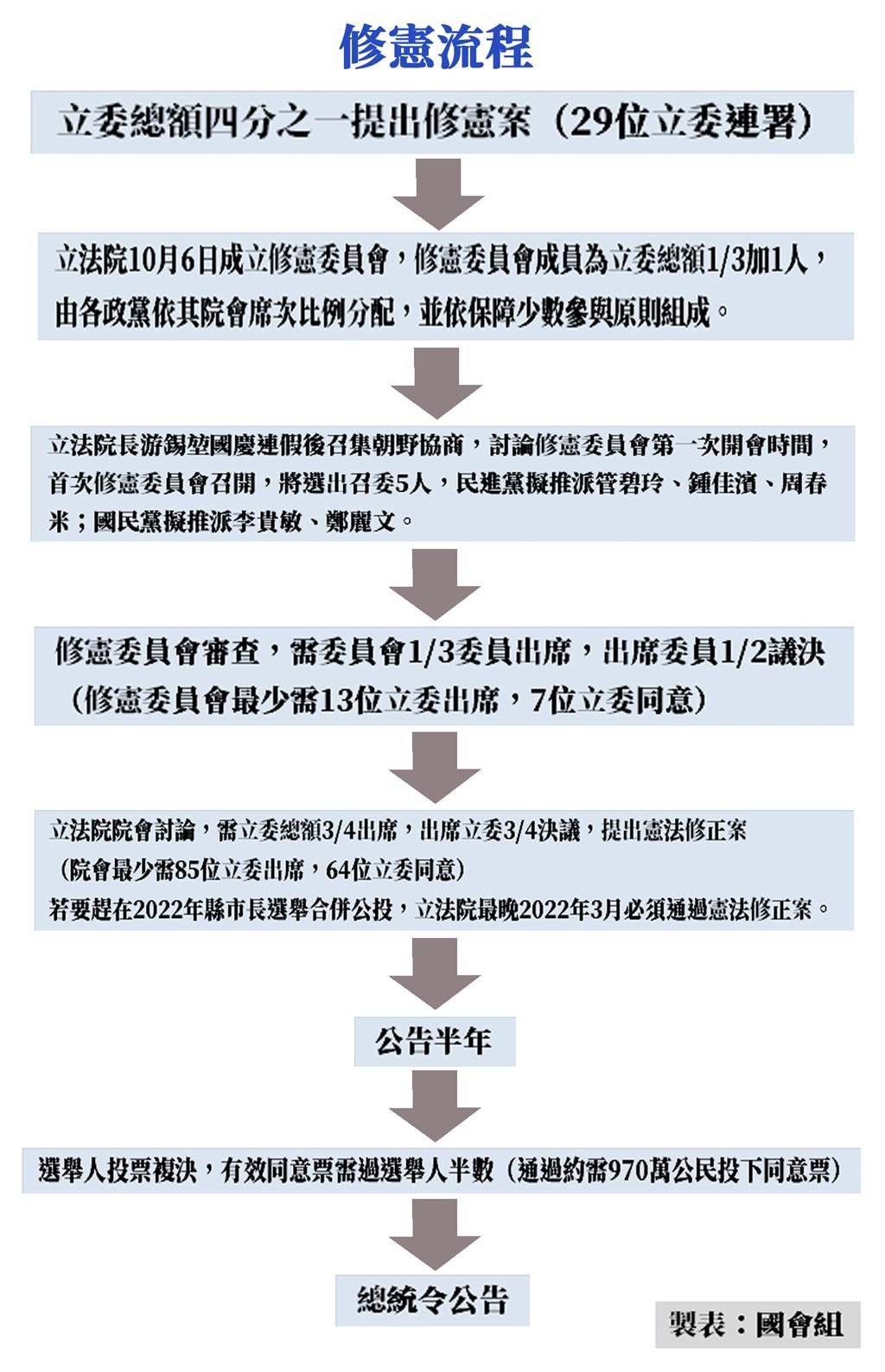 立法院會6日通過朝野推派的修憲委員會委員名單,修憲委員會正式成立。(中央社製圖)