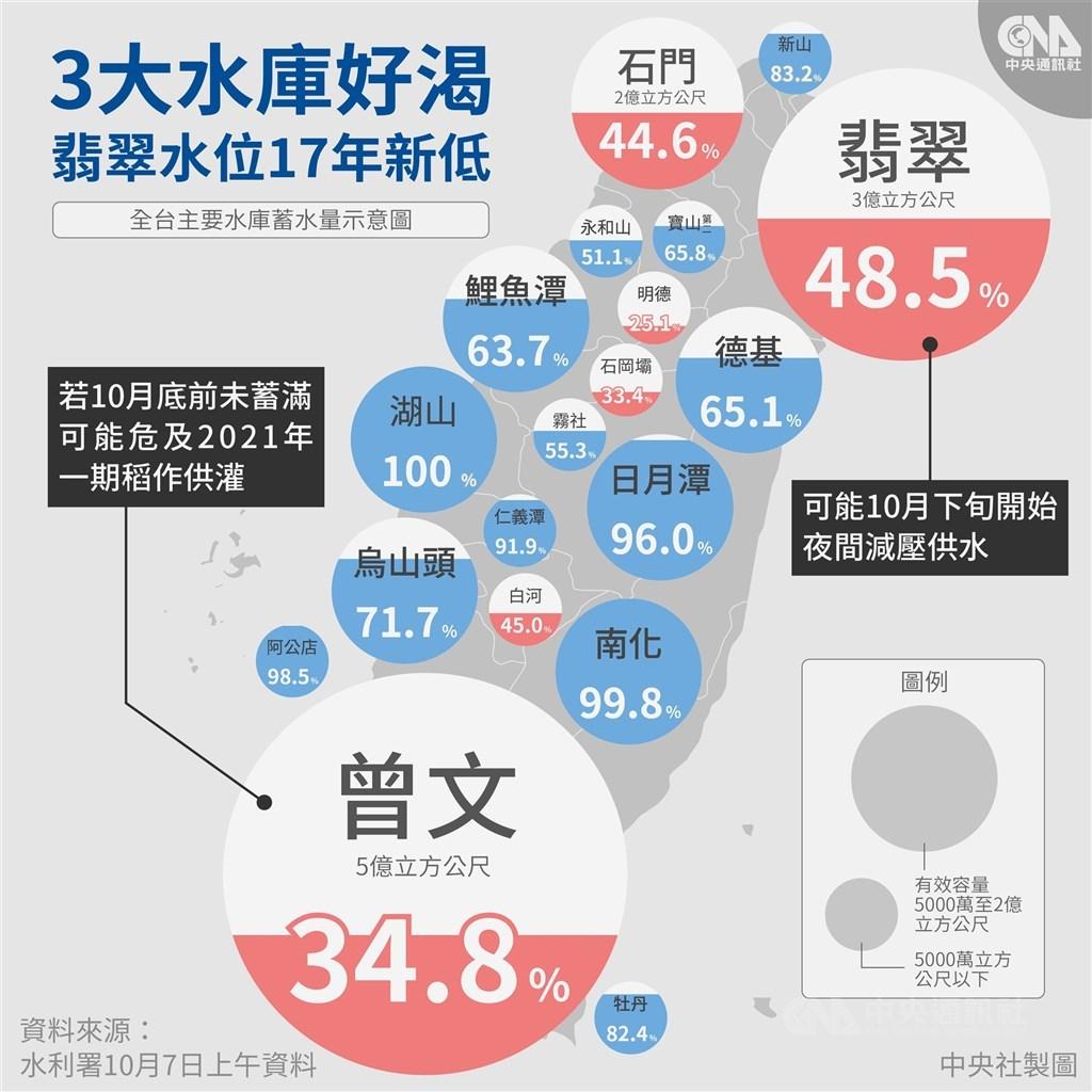 今年夏季無颱風進入台灣,雖陸續有鋒面及午後陣雨帶來雨量,但下雨範圍多為局部地區,導致水庫蓄水量較往年偏低。(中央社製圖)