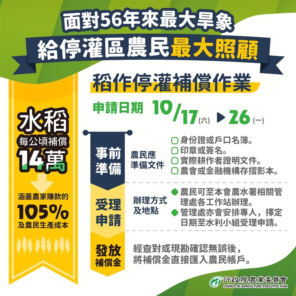 10月17日開始到10月26日的10天間,不分假日,農民都可以到農田水利署相關管理處的各工作站登記停灌補償。(圖取自facebook.com/coataiwan)