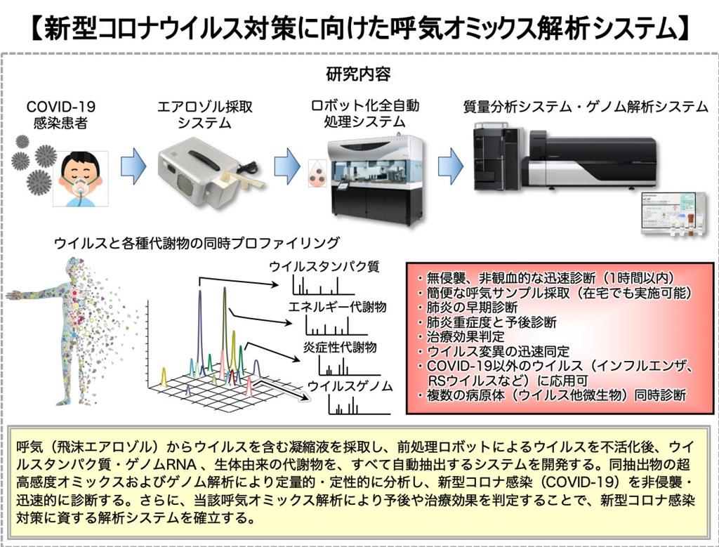 日本研發出透過呼吸進行COVID-19病毒檢查及得知重症風險的新方式,優點是不需與患者接觸就能採集檢體。(圖取自島津製作所網頁www.shimadzu.co.jp)