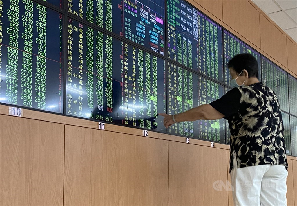 美股道瓊工業指數重挫逾650點,壓抑台股27日表現,開盤連續跌破12900點、5日線及10日線,一度下跌超過87點,最低來到12821.07點。(中央社檔案照片)