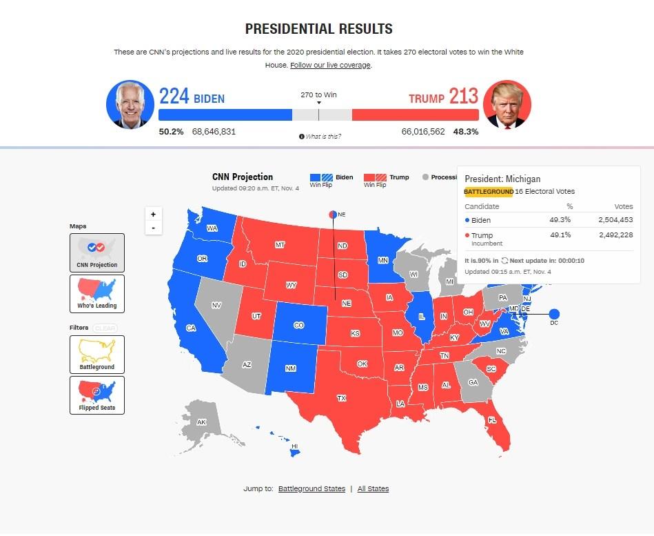 CNN報導,在總統大選關鍵搖擺州密西根州,估計開完89%選票後,民主黨總統候選人拜登目前反超前,暫時領先總統川普0.2%個百分點。(圖取自CNN網頁edition.cnn.com)