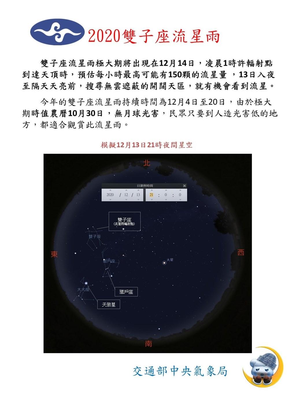氣象局表示,2020年最後一場流星雨「雙子座流星雨」將在12月4日至20日間登場,估12月13日晚間至14日凌晨達極大期,全台各地雲量少的天空有機會見到。(圖取自facebook.com/CWBAO.TW)