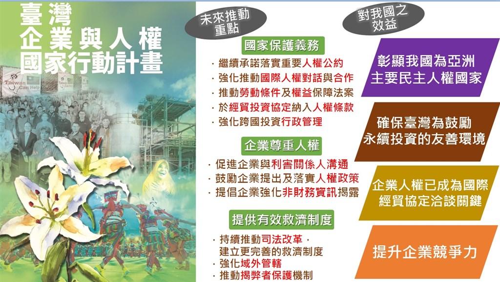 行政院長蘇貞昌10日核定「企業與人權國家行動計畫」,協助台灣產業融入國際經貿體系與供應鏈,提升國家競爭力。(經濟部提供)
