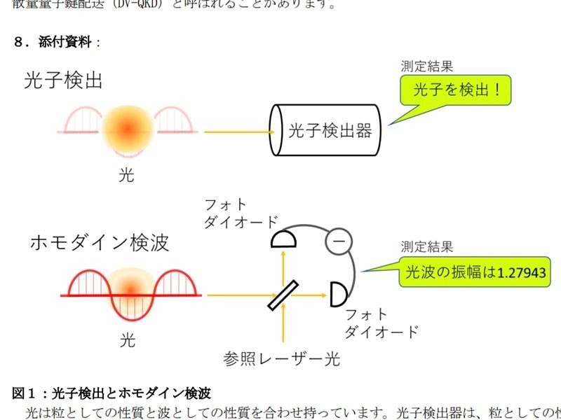 東京大學團隊成功開發出實現低成本小型化裝置不可或缺的訊號處理方法,創世界首例,有助於量子密碼通訊的普及化。(圖取自東京大學工學部網頁www.t.u-tokyo.ac.jp)