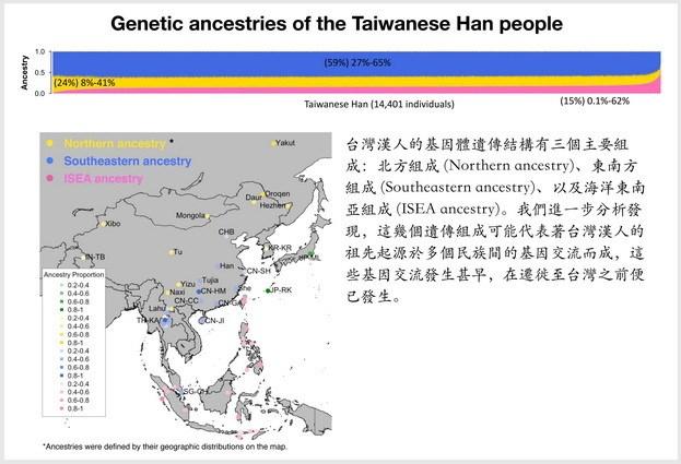 陽明大學透過基因體序列分析,找出了5個關鍵基因,讓台灣漢人在演化及適應生存環境的過程中不被天擇所湮沒。(圖取自陽明大學網頁web.ym.edu.tw)