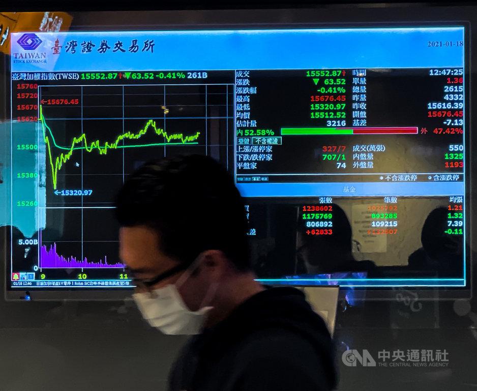 台北股市18日開高走低,收盤小跌4.39點,為15612點,跌幅0.03%,成交金額新台幣3120.72億元。中央社記者裴禛攝  110年1月18日