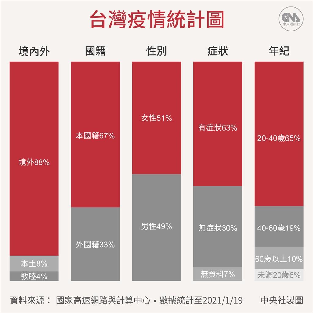過去一年,台灣共有868確診病例、其中7人染疫亡;近9成確診者是境外移入。(中央社製圖)