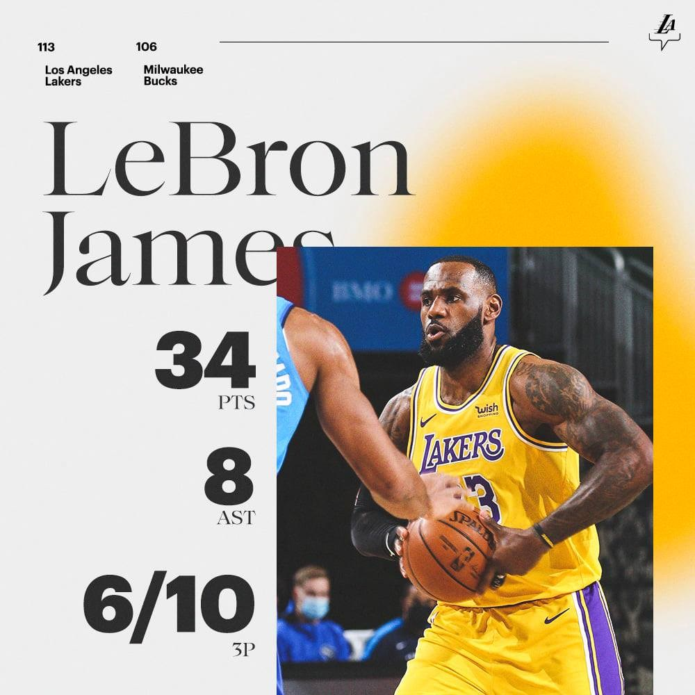 詹姆斯21日攻下個人本季單場得分新高的34分,率領美國職籃NBA洛杉磯湖人113比106擊敗密爾瓦基公鹿。(圖取自facebook.com/losangeleslakers)