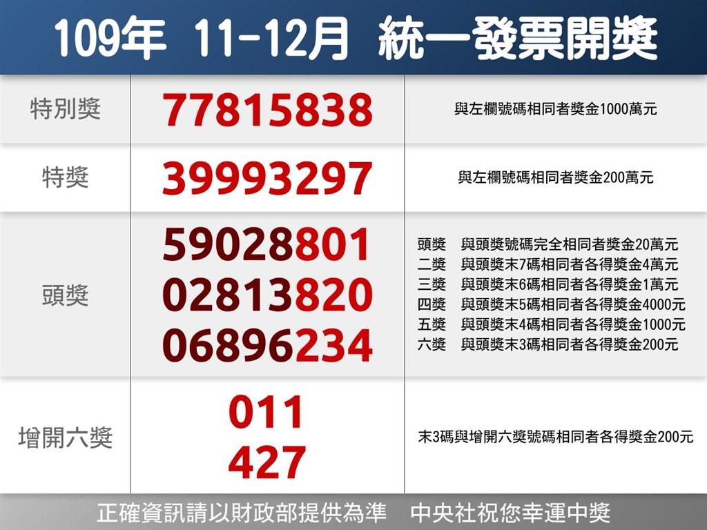 統一發票109年11、12月中獎號碼出爐,千萬元特別獎號碼為77815838。(中央社製圖)