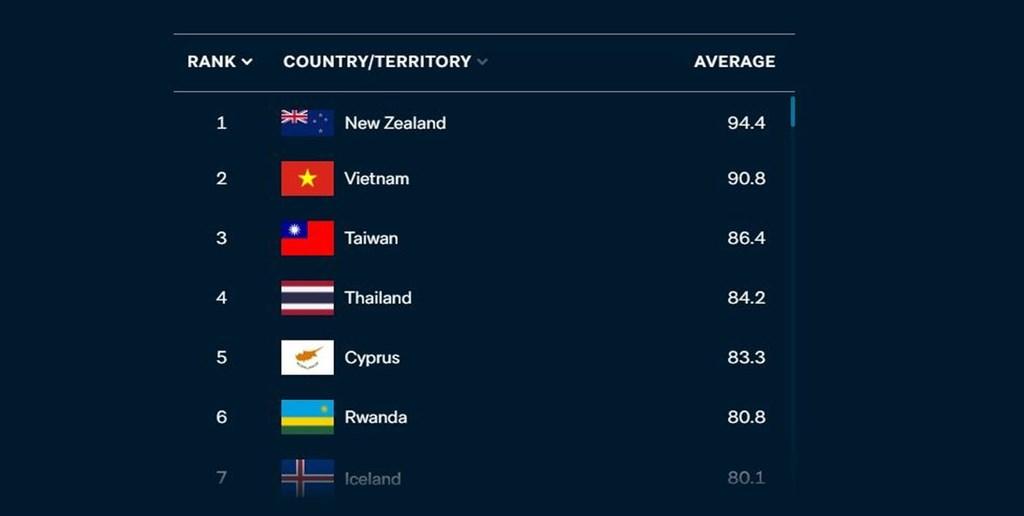 澳洲智庫28日公布COVID表現指數,在成功控制新型冠狀病毒疫情上,紐西蘭、越南與台灣在近100國中排名前3。(圖取自羅伊國際政策研究院網頁lowyinstitute.org)