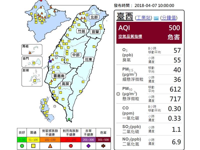 據環保署空氣品質監測網7日上午10時資料顯示,雲林台西測站出現「褐色警報」,對所有族群達到危害的等級。(圖取自環保署空氣品質監測網網頁taqm.epa.gov.tw)