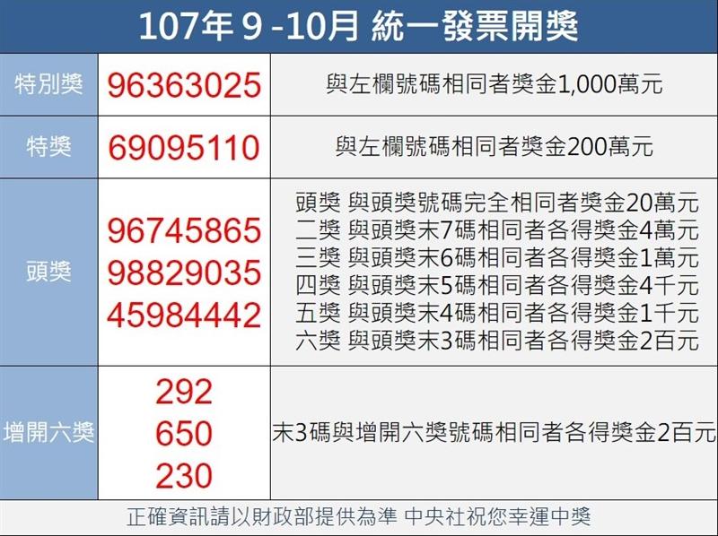 統一發票107年9-10月千萬元特別獎獎號為96363025。(中央社檔案照片)