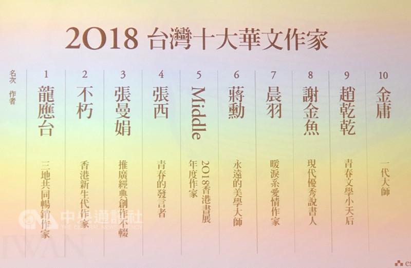 誠品4日在台北公布2018年度閱讀報告,揭曉台灣10大華文作家名單,知名作家龍應台位居榜首。中央社記者魏紜鈴攝 107年12月4日