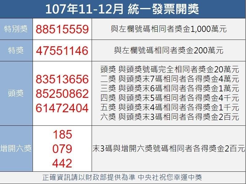 統一發票107年11-12月千萬元特別獎中獎號碼為88515559。(中央社製圖)