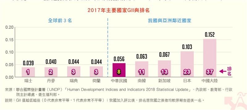 性別不平等指數越低越佳,0代表非常平等,1代表非常不平等,2017年台灣性別不平等指數為0.056,居全球第8名,亞洲第1名。(取自主計總處發布2019年性別圖像)中央社記者潘姿羽傳真 108年2月18日