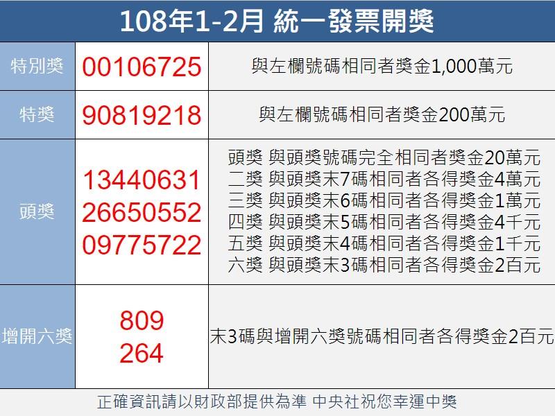 財政部將於2日下午公布1、2月期統一發票中獎清冊,千萬獎共開出20張,創史上新高紀錄。(中央社製圖)