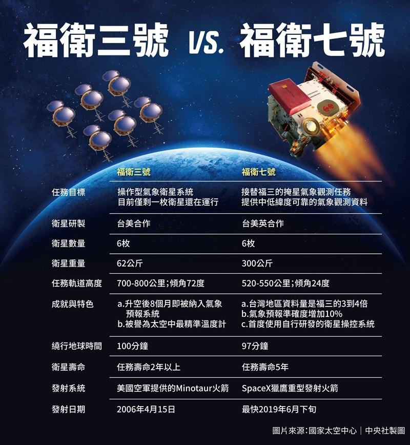 接替福衛三號的福衛七號,包含6枚衛星的氣象衛星星系,是台灣與美國雙邊最大型的科技合作計畫。(中央社製圖)