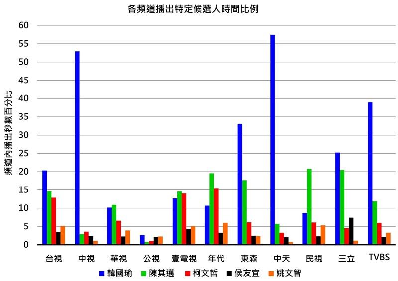 國家通訊傳播委員會5日公布去年九合一大選競選期間電視新聞報導觀察統計結果,發現部分頻道對特定候選人的播報比例有明顯偏高現象。(圖取自facebook.com/ncc.gov.tw)