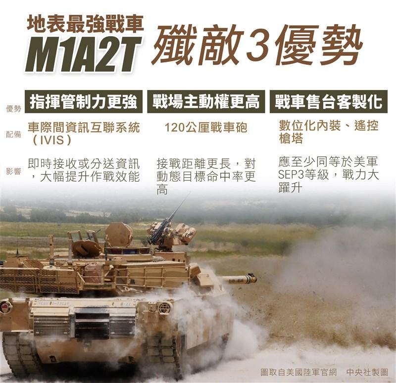 美國國務院宣布批准2項對台軍售,包括M1A2T艾布蘭戰車以及可攜式刺針防空飛彈與相關設備與支援,總額超過22億美元。圖為M1A2T艾布蘭戰車殲敵3優勢(中央社製圖)