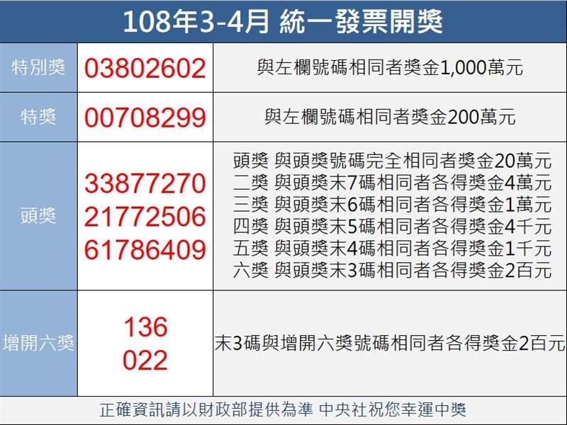 統一發票108年3-4月千萬元特別獎中獎號碼為03802602。(中央社製圖)