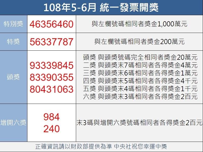 統一發票108年5-6月特別獎中獎號碼為46356460。(中央社製圖)