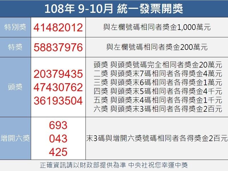 統一發票108年9-10月中獎號碼11月25日出爐,特別獎號碼為41482012。(中央社製圖)