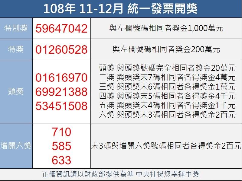 統一發票108年11-12月中獎號碼公布,特別獎號碼為59647042。(中央社製圖)