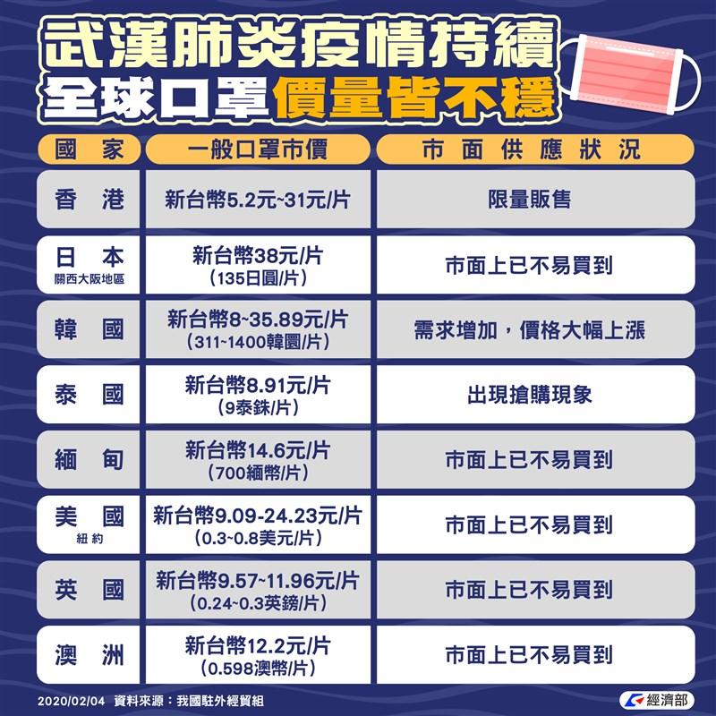 武漢肺炎疫情蔓延,口罩需求量上升,經濟部資料顯示,美國、日本及澳洲等國,市面上已經不易買到口罩。(圖取自facebook.com/moea.gov.tw)